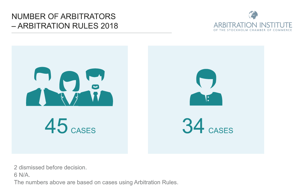 number of arbitrators 2018